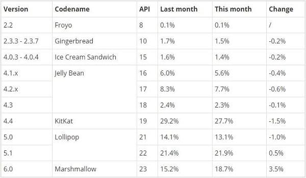 发布11个月之后:Android Marshmallow份额升至18.7%的照片 - 2