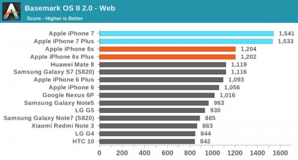 iPhone 7/7 Plus性能评测:碾压Android旗舰的照片 - 6