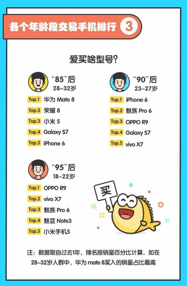 闲鱼热卖手机Top10:小米第2,95后最爱OV的照片 - 3