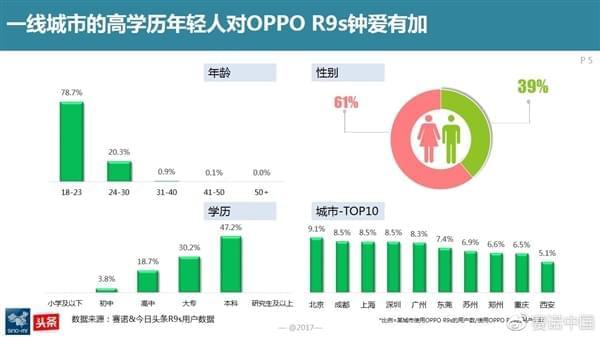 最新调查:OPPO R9s成为中国线下最卖座手机的照片 - 4