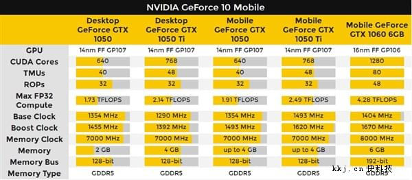 NVIDIA发布GTX 1050/1050 Ti移动显卡:性能超桌面的照片 - 3
