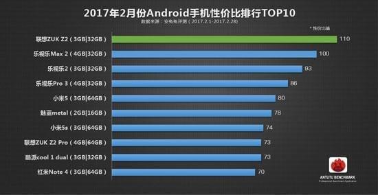安兔兔公布2月份Android手机性价比榜单的照片