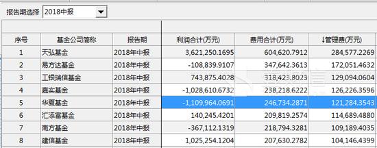 华夏基金投资亏一百多亿 照收12亿元管理费?
