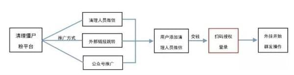 """公安部发文剖析:微信""""清粉""""工具千万别碰的照片 - 5"""