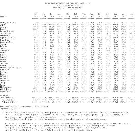 中国7月减?#32622;?#20538;77亿美元 持仓规模降至1月来新低
