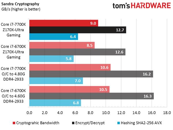 英特尔新Core i7-7700K实测:比上代略强 超频发热大的照片 - 10