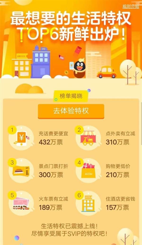 QQ超级会员6大新特权上线:20元/月充的值的照片 - 3