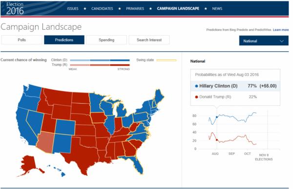 必应对美国大选预测失败 微软称不能保证100%准确性的照片 - 2