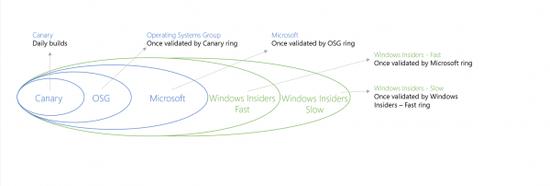 微软高管透露:Windows 10 Canary通道有惊喜的照片 - 3