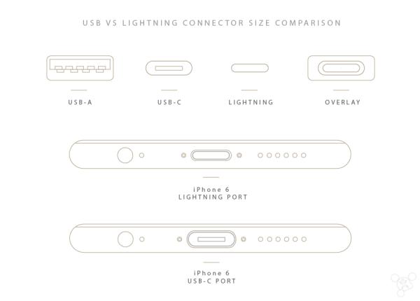 为什么iPhone不用USB-C而还在用Lightning