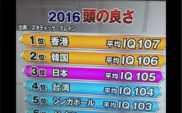 2016年全球IQ排名:日本第三