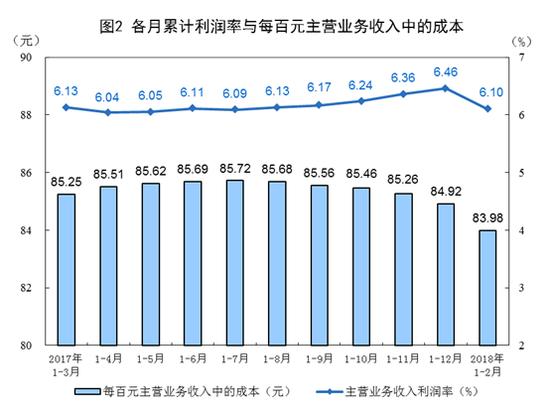 2018年1-2月份全国规模以上工业企业利润增16.1%