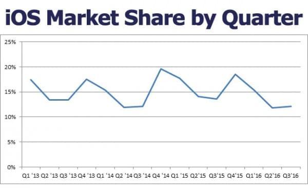 iOS市场份额创2014年以来新低 Android全球份额升至87.5%的照片 - 2