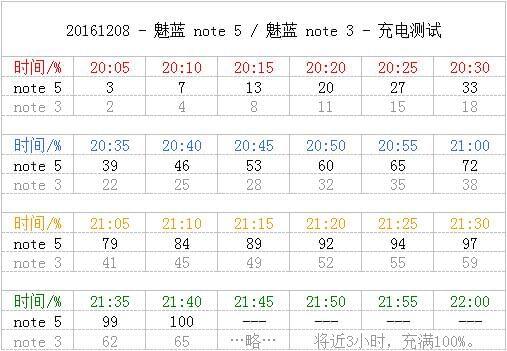 魅蓝Note 5上手简评:成熟方案加快充、轻薄在手续航久的照片 - 37