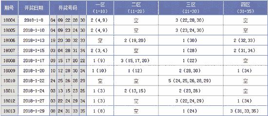 [海天]大乐透18014期分析推荐:二区出号积极