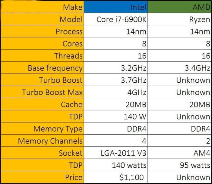 逆袭8核i7 AMD Ryzen实机主频冲上3.9GHz的照片 - 4
