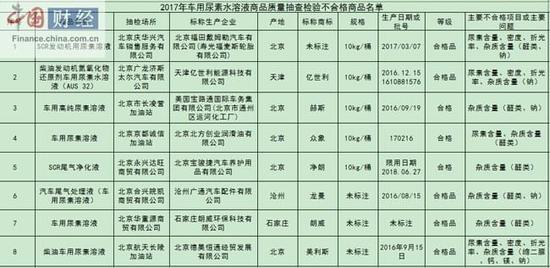北京工商局:8批次车用尿素质检不合格 涉福田戴姆勒等