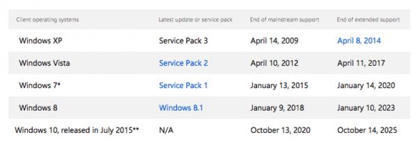 微软停止OEM授权 市场上再无Windows 7/8.1电脑卖的照片 - 3