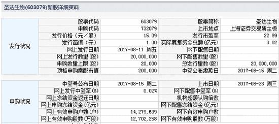 新股提示:祥和实业等2股今申购 圣达生物上市