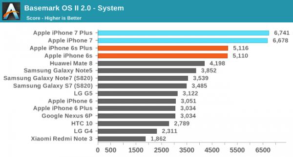 iPhone 7/7 Plus性能评测:碾压Android旗舰的照片 - 3