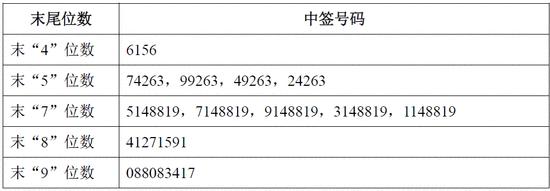 乐惠国际网上发行中签号出炉 共18650个