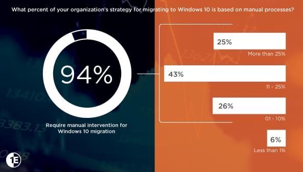 报告称升级 Windows 10 可让半数企业机器远离安全风险的照片