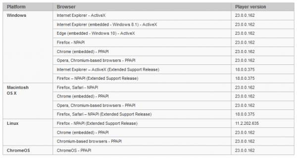 Adobe Flash Player 23.0.0.162发布:修复29处安全漏洞的照片 - 2