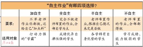 广东一中学推自主作业 可自选学习或对作业说不