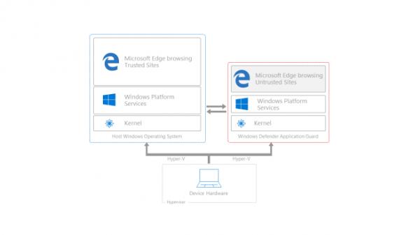 Windows 10将在虚拟机内运行Edge的照片