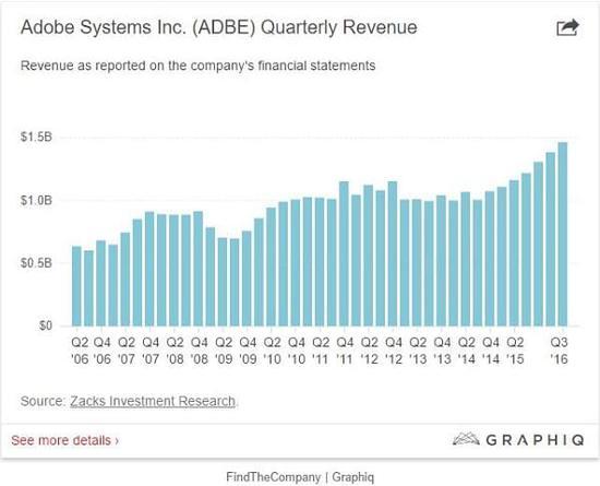 Adobe发布2016Q3财报:营收14.6亿美元、股价应声涨4%