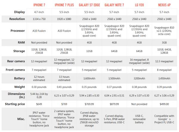 iPhone 7/7 Plus和众多Android旗舰规格参数对比的照片 - 2
