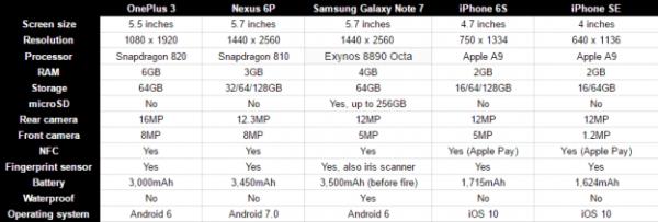 iPhone 7/7 Plus和众多Android旗舰规格参数对比的照片 - 4