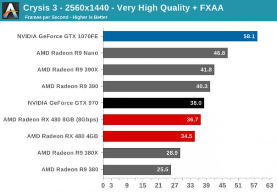 性价PK:AMD RX 480小胜新N卡GTX 1080/1070的照片 - 12
