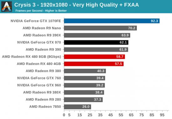 性价PK:AMD RX 480小胜新N卡GTX 1080/1070的照片 - 10