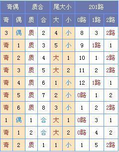 [菏泽子]双色球第18016期:龙头04 07凤尾30 31