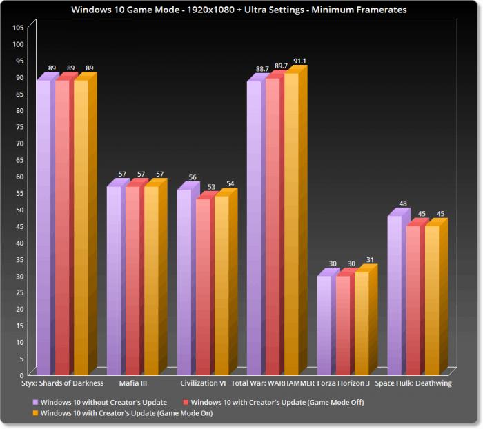 Windows 10创意者更新游戏模式测试:CPU占比毫无优化的照片 - 2