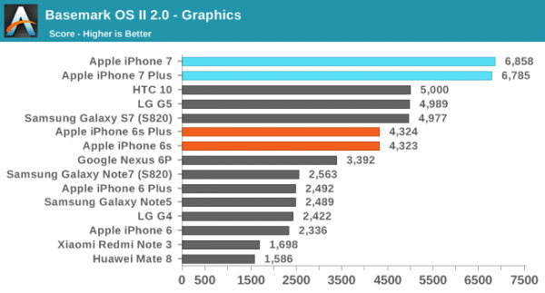 iPhone 7/7 Plus性能评测:碾压Android旗舰的照片 - 5