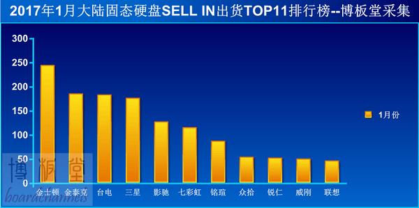 SSD销量解析:哪些品牌占据着市场主动权?的照片 - 4