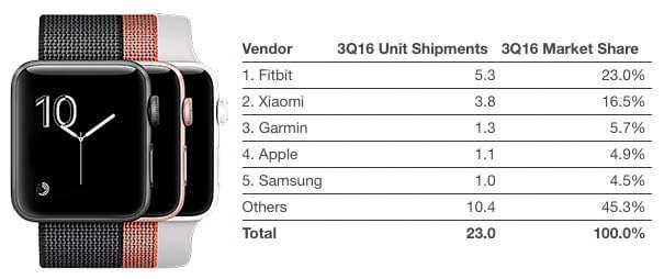 Apple Watch大势已去?份额从17.5%降至不足5%的照片 - 2