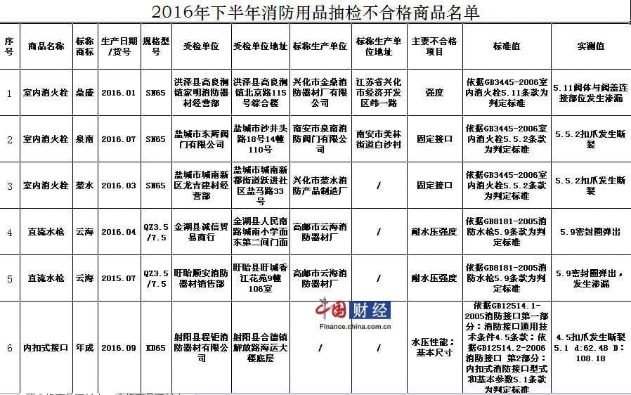 江苏省工商局抽检56批次消防商品 17批次不合