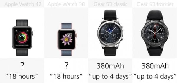 Apple Watch Series 2和三星Gear S3规格参数对比的照片 - 21