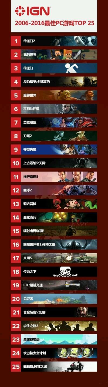 IGN评10年来最佳PC游戏 暴雪3款上榜守望先锋第9的照片 - 2