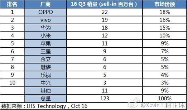 IHS发布中国手机销量排行榜:OPPO首次登顶 苹果份额是其一半的照片 - 2