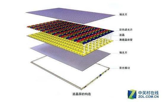所以在顯示屏兩邊都會設有作為光源的燈管,而在液晶顯示器屏幕背面圖片