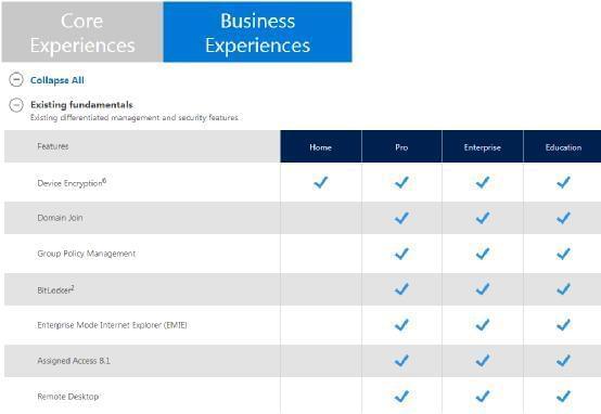 Windows 10各版本对比:猜猜哪个最强?的照片 - 2