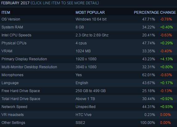 Steam平台2017年二月报告:Win10份额再次跌至50%以下的照片 - 2