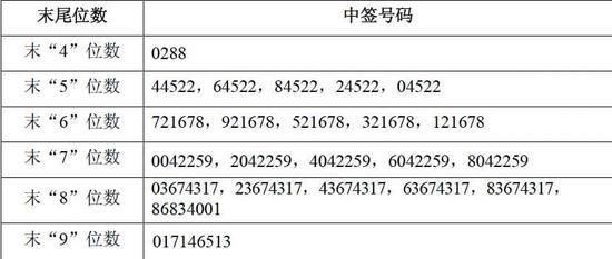 荣泰健康、清源股份公布网上发行中签号