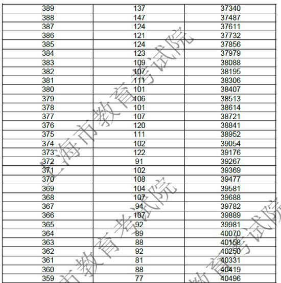 上海2018年高考成绩总分一分一段表!