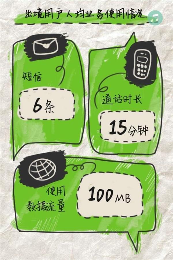 中国移动发布出境漫游报告:超六成用户使用苹果iPhone的照片 - 1