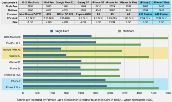 Pixel XL售价与iPhone 7 Plus一样 但缺失许多关键功能的照片 - 3